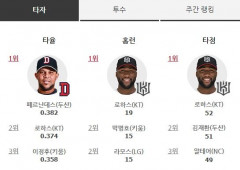 프로야구 타자(8일기준) 타율 1위 페르난데스, 홈런-타점 1위 로하스