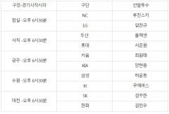 프로야구 10일 선발투수...수원 삼성 허윤동 vs 쿠에바스 kt