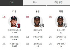 프로야구 타자 타율 1위 페르난데스, 홈런-타점 1위 로하스(9일 기준)