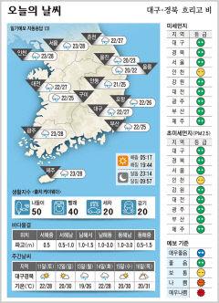 대구경북 오늘의 날씨 (7월10일)