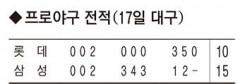 삼성 라이온즈, 롯데에 15-10 승리... 2연승