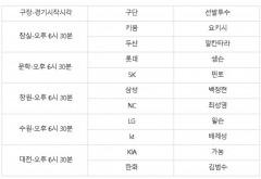 프로야구 21일(화) 선발투수...창원  삼성 백정현 vs 최성영 NC