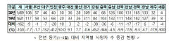 상반기 대구·경북 교통사고 사망자 1년전보다 13.2%, 9.3% 감소