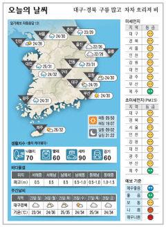 대구경북 오늘의 날씨 (8월22일)