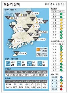 대구경북 오늘의 날씨 (8월25일)