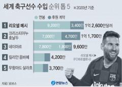 메시, 3년 연속 축구선수 수입 1위…올 시즌 1천485억원 벌어