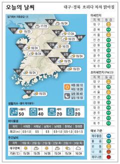 대구경북 오늘의 날씨 (9월18일)