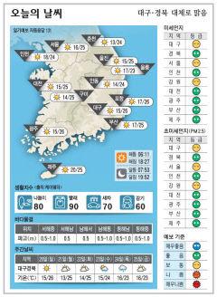 대구경북 오늘의 날씨 (9월19일)