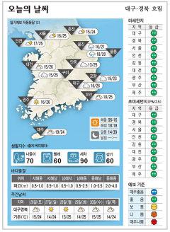 대구경북 오늘의 날씨 (9월25일)