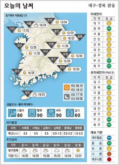 대구경북 오늘의 날씨 (9월29일)