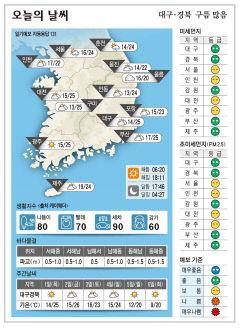대구경북 오늘의 날씨 (9월30일)