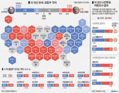 [美 대선 D-6] 여론조사 우세 바이든 '굳히기' 작전…트럼프 '뒤집기' 총력전