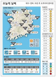 대구경북 오늘의 날씨 (11월 2일)