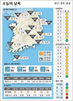 대구·경북 오늘의 날씨(11월12일)