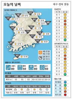 대구·경북 오늘의 날씨(11월13일)