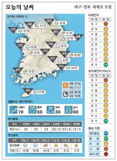대구·경북 오늘의 날씨(11월17일)