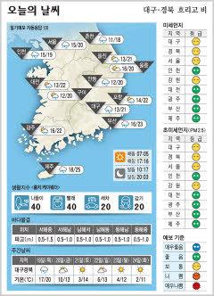 대구·경북 오늘의 날씨(11월18일)