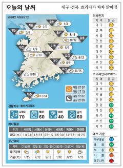 대구·경북 오늘의 날씨(11월20일)