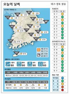 대구·경북 오늘의 날씨(11월23일)