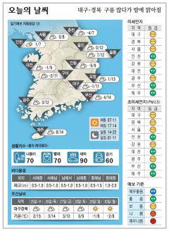 대구·경북 오늘의 날씨(11월24일)