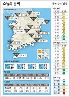 대구·경북 오늘의 날씨(11월30일)