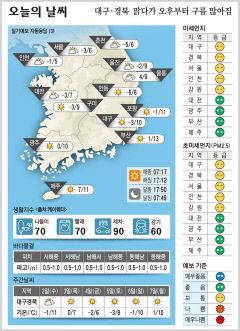 대구·경북 오늘의 날씨(12월1일)