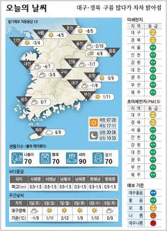 대구·경북 오늘의 날씨(12월4일)