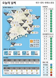 대구·경북 오늘의 날씨(1월 8일)