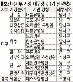 W병원, 복지부 정형관절·수지접합 전문병원 지정