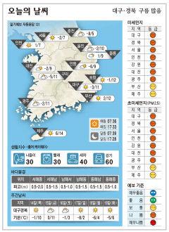 대구·경북 오늘의 날씨(1월 13일)