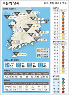 대구·경북 오늘의 날씨(1월 14일)