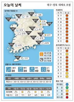 대구·경북 오늘의 날씨(1월 15일)