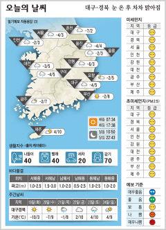 대구·경북 오늘의 날씨(1월 18일)
