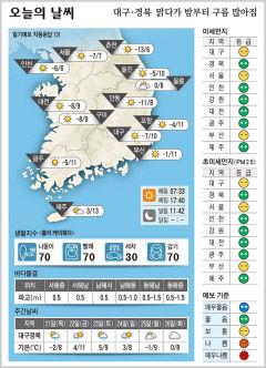 대구·경북 오늘의 날씨(1월 20일)