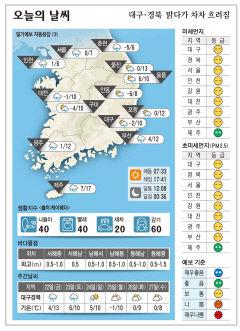 대구·경북 오늘의 날씨(1월 21일)