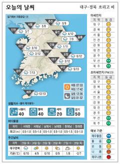 대구·경북 오늘의 날씨(1월 22일)