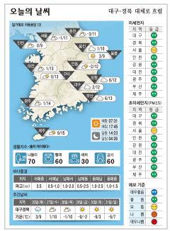 대구·경북 오늘의 날씨(1월 25일)