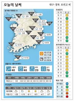 대구·경북 오늘의 날씨(1월 26일)