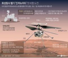 첫 우주헬기 인저뉴어티 화성 표면 안착…퍼서비어런스서 분리