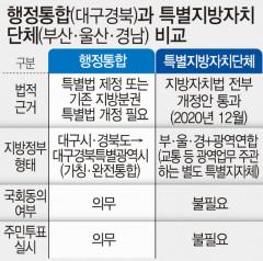 대구경북이 애쓴 '행정통합' 열매는 부울경이 챙길 판