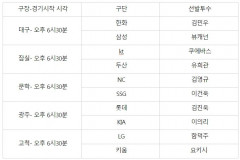 프로야구 15일(목) 선발투수...대구 한화 김민우 vs  삼성 뷰캐넌
