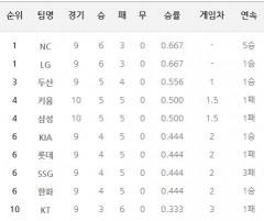 프로야구 팀 랭킹(4월14일 기준)...5연승 뒤 1패 삼성 4위로 하락