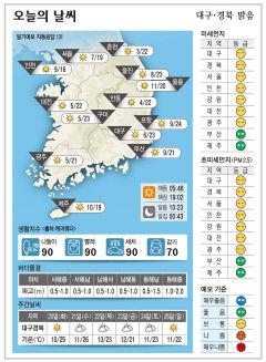 대구·경북 오늘의 날씨(4월 19일)
