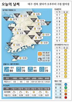 대구·경북 오늘의 날씨(4월 20일)