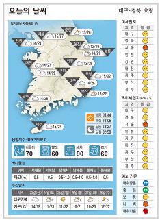 대구·경북 오늘의 날씨(4월 22일)