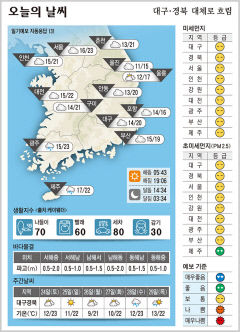대구·경북 오늘의 날씨(4월 23일)