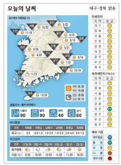 대구·경북 오늘의 날씨(4월 26일)