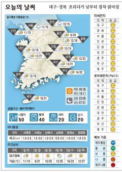대구·경북 오늘의 날씨(4월 30일)
