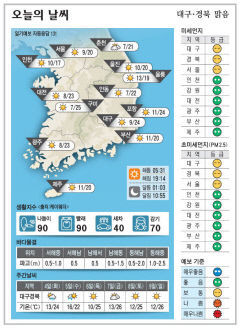 대구·경북 오늘의 날씨(5월 3일)