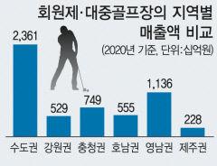 지난해 국내 골프장 매출 7조66억원 '사상 최고액'